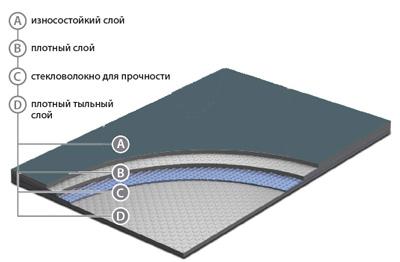 Структура танцевального линолеума
